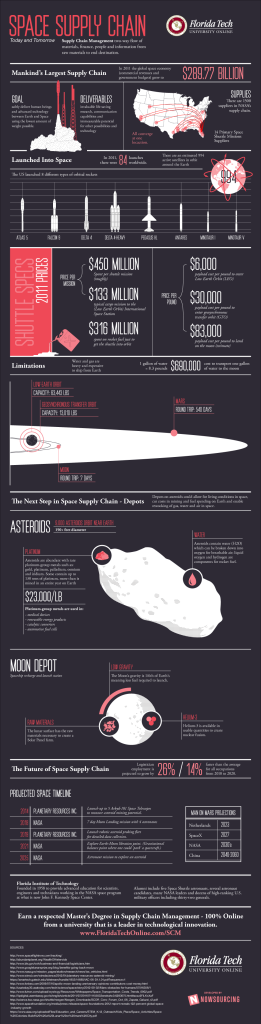supplying-deep-space-scm-infographic
