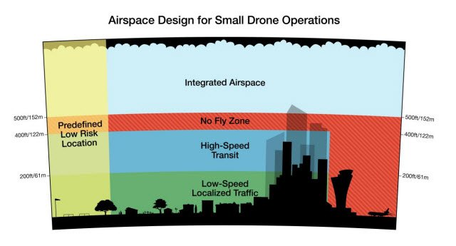 Amazon_Airspace_Design_for_Small_Drone_Operations