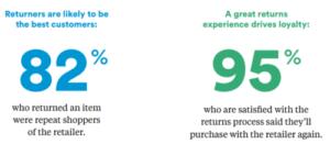 Navar Consumer Survey Returns - Best Customers Are Returners