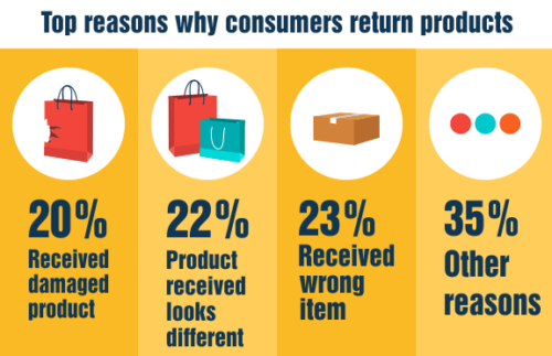 Top reasons why consumers return products