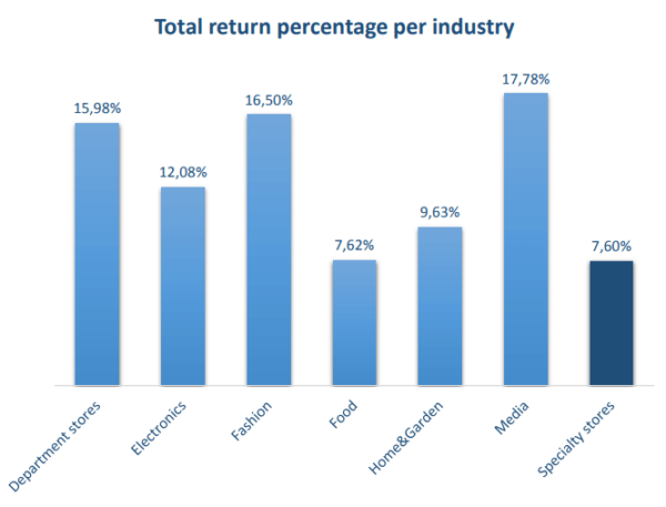 Total Returns Rate per Industry